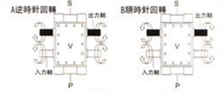 A逆時針運轉   B順時針運轉